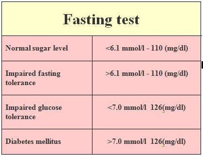 normal fasting blood sugar level  pregnant