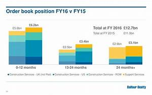 Balfour Beatty Plc 2016 Q4 - Results - Earnings Call ...