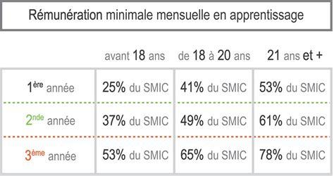 montant horaire du smic montant du smic mensuel 28 images smic montant du smic net horaire et mensuel en 2015