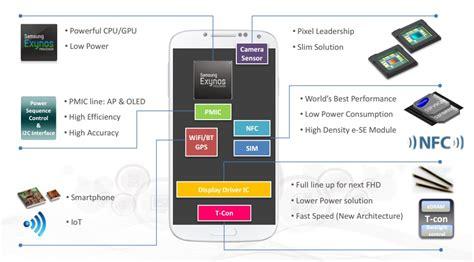 samsung      ppi foldable displays