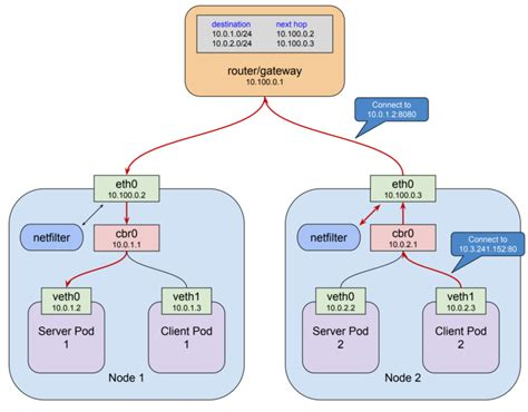 How Does The Kubernetes Networking Work Part Level