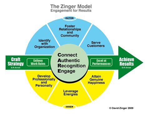 zinger employee engagement model version  david