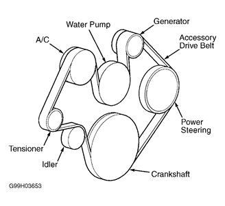 Free Serpentine Belt Diagrams Fixya