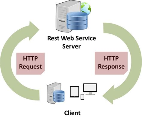 creating  web service   consumed  connected devices