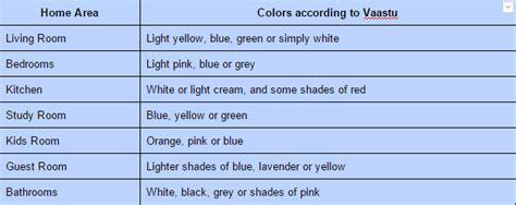 paint colors for home interior according to vastu vastu