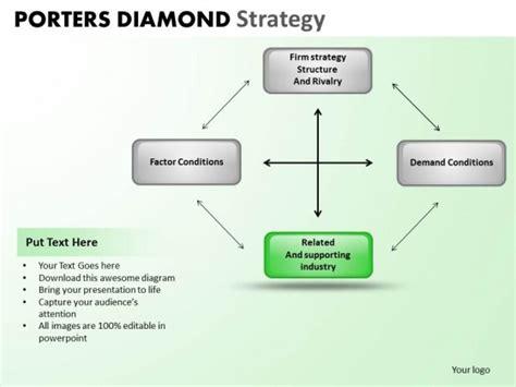 porter s diamond free template powerpoint template company porters diamond strategy ppt