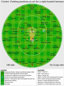 File Cricket Fielding Positions Svg