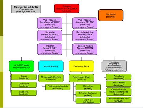 renouvellement d un bureau association loi 1901 28