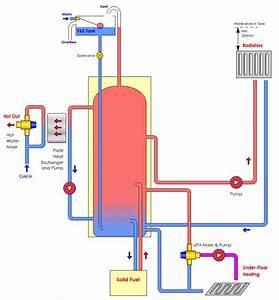 Boiler Air Lock Diagnosis Help