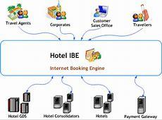 Hotel Reservation System, Hotel Booking Engine, Online