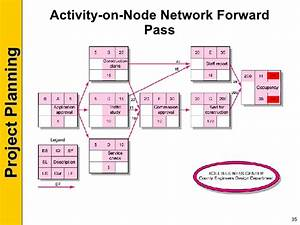 30 Activity On Node Network Diagram