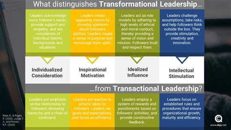 qualities  transformational leaders