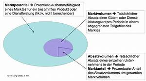 Anteil Berechnen : wodurch unterscheiden sich marktpotenzial marktvolumen ~ Themetempest.com Abrechnung