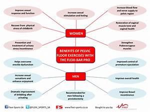 Pelvic floor dysfunction pain symptoms thefloorsco for Pelvic floor muscle spasms