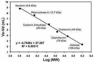 Fig  S10 Calibration Curve Of Superdex 75 100  300 Gl
