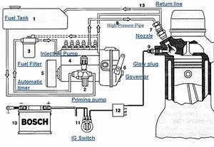 Sistem Pengapian Mesin Diesel