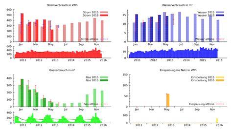 gasverbrauch berechnen kwh rechner eigenen gasverbrauch