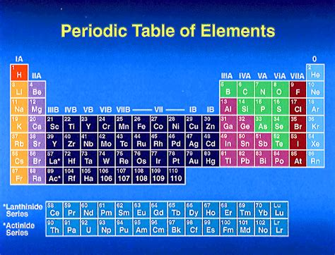 interactive periodic table of elements nothingnerdy new element