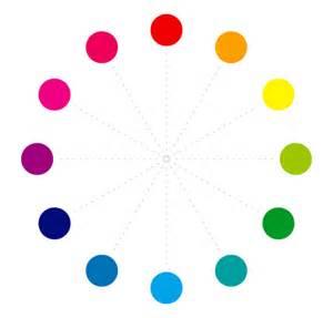 CMYK Color Wheel Chart