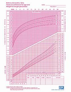 Baby Girl Weight Chart Percentile Growth Charts For Babies Kids On Eknazar Topics