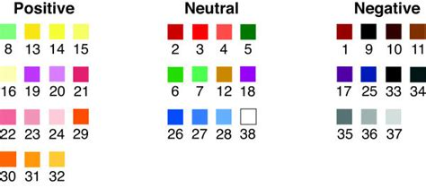 negative colors classification of colors from the mcw into positive