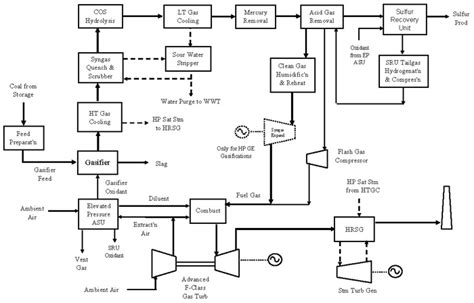 typical igcc configuration netldoegov