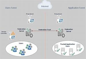 Windows Server Adfs Design And Authentication Process