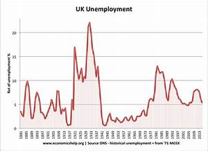 Uk Unemployment Stats And Graphs