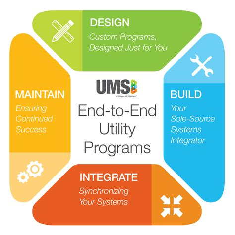 Utility Programs - Advanced Metering, Billing Systems, Smart Cities | UMS