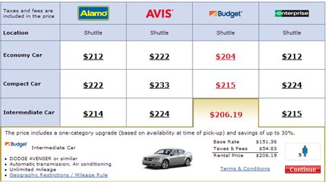 Rental Prices by Finding The Best Car Rental Deal Frequent Miler