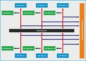 Amba Axi4 Verification Ip