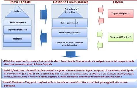 cercasi ufficio sta cercasi trasparenza sul debito di roma capitale di