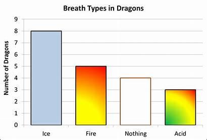 Reading Graph Bar Chart Graphs Column Maths