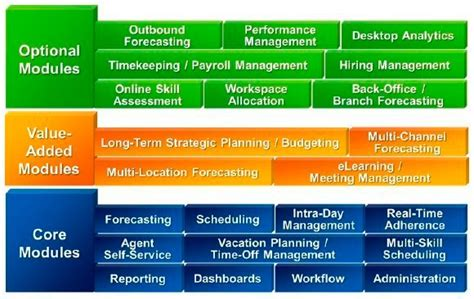 workforce management applications cracking