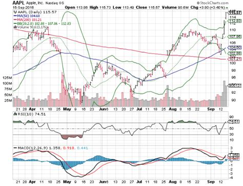 3 big stock charts for friday apple inc aapl gopro inc gpro and fitbit inc fit