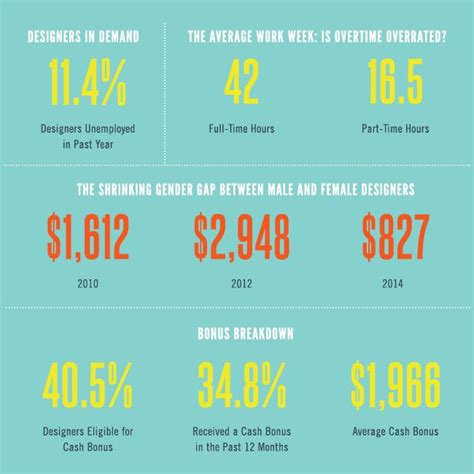 Income For Interior Designers by Survey Says Graphic Design Salary Up Infographics