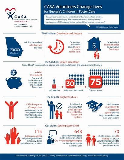 Statistics Facts Casa Abuse Child Dawson Hall