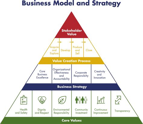 what is a business model dundee precious metals business model strategy