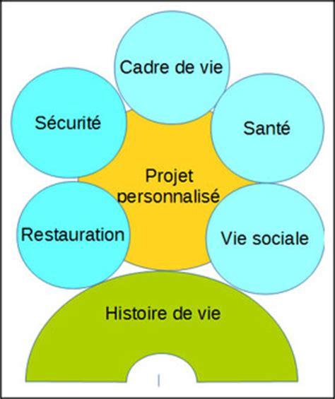 Projet De Vie Individualisé En Ehpad by R 233 Sidence La Roche D Ajoux Accueil