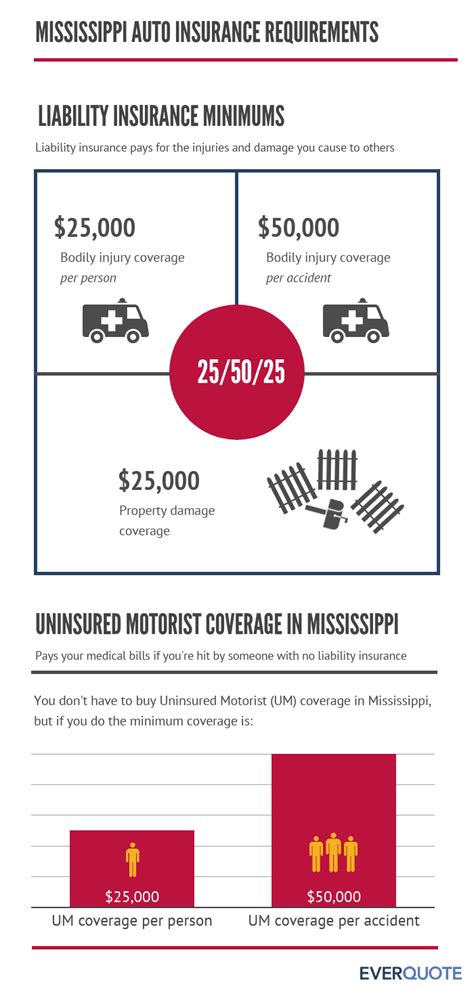 The mississippi auto insurance landscape is dominated by one player: Cheap Car Insurance in Mississippi 2019