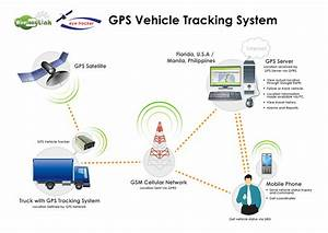 Devices Used In Vehicle Tracking System – Track My Vehicle
