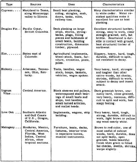 lumber classification