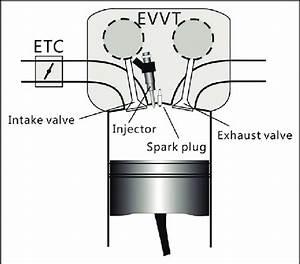 Engine Setup  Etc  Electronic Throttle Control  Evvt