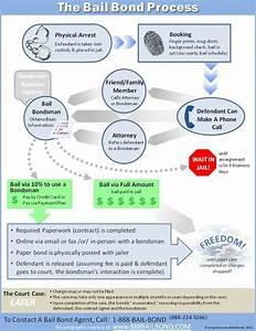 Bail Bond Process Flow