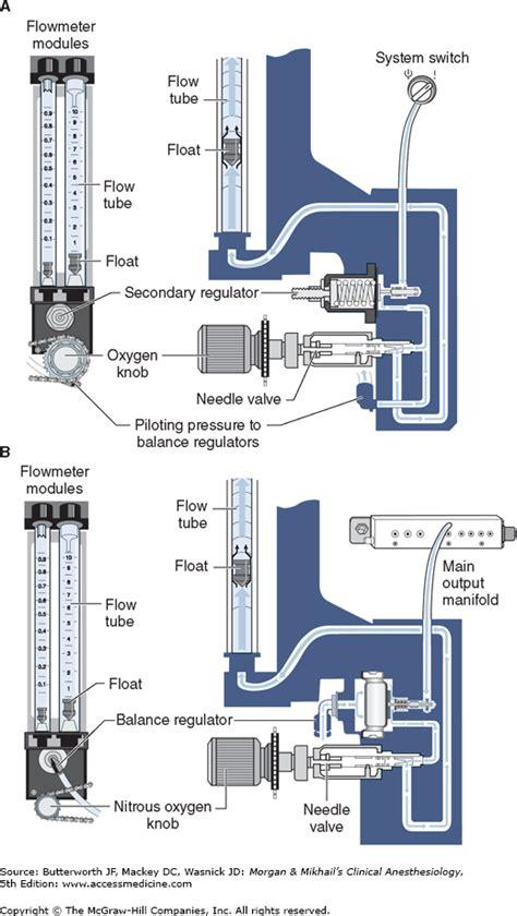 anesthesia machine anesthesia key