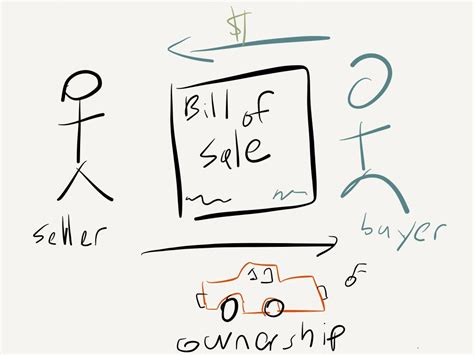 Draw the Law: Bill of Sale Fusing Contract and Property