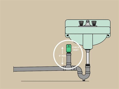 plumbing check vent  counter sink mobile home repair