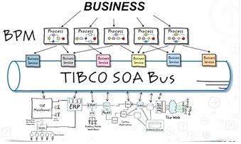 Tibco Mdm Resume by The Gallery For Gt Tibco Spotfire Architecture