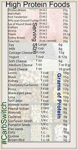 Indian Diet Chart For Weight Loss For Pdf High Protein Foods Carbswitch Please Repin Protein