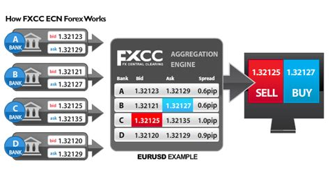 forex trading platform with the lowest spread forex trading spreads low spread forex broker fxcc